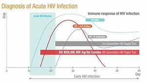 Rapid 4th Generation Hiv Combo Test Is