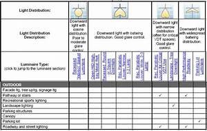 Outdoor Lighting Fixtures Classifications