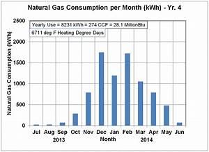 Kwh Gas Berechnen : energy use details natural gas usage ~ Themetempest.com Abrechnung