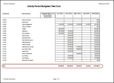 Monatliche Kosten by How To Create A Monthly Cost Report In Primavera P6