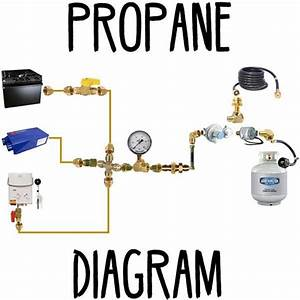 Propane Diagram  With Images