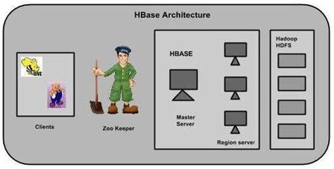 computer storage hbase architecture