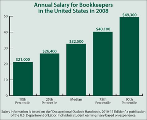 Bookkeeping Salary by Continuing Education Center