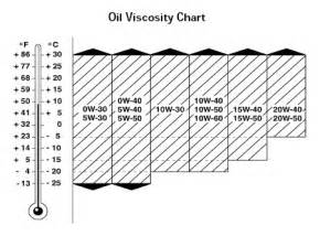 Images of Oil Viscosity