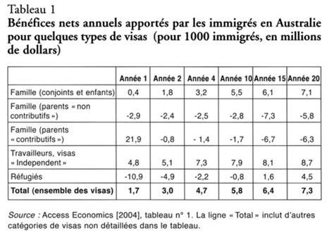 la r 233 alit 233 de l immigration en chiffrage et statistiques captain economics
