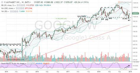 odds  favor  long alphabet googl stock investorplace
