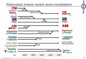 Photovoltaic Inverter Trends To Watch This Year