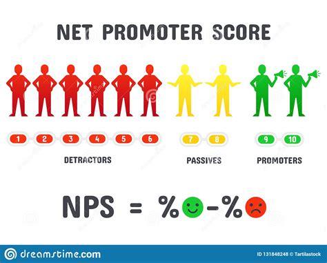 Calculating Nps Formula. Net Promoter Score Scoring, Net