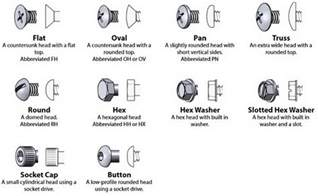 Install Ikea Ceiling Light by Cheat Guide Chart Bolts Screws Washers Nuts Drive