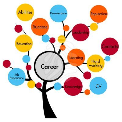 How To Design A Poster Board Presentation Careers Clipart Clipart Panda Free Clipart Images