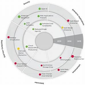 Roadmap bullseye pie chart inspiration pages for Bullseye chart template