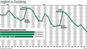 Jobs In Duisburg : duisburg hat die niedrigste arbeitslosenquote seit 20 ~ A.2002-acura-tl-radio.info Haus und Dekorationen