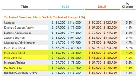 help desk salary salaries pc support comptia a plus certified technicians