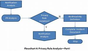 Process Chart Definition Web Tones Hipaa Breach Notification Decision Point 4
