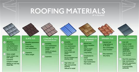 types of roofing how long does each roofing material last in central florida climates