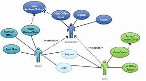 Uml - Use Case Diagram Having Trouble With Extends And Includes In My Diagram