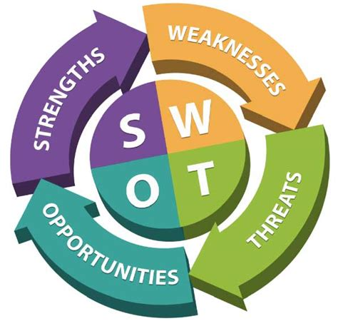 swot strengths weaknesses opportunities threats the