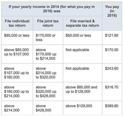 ashford insurance question     medicare costs