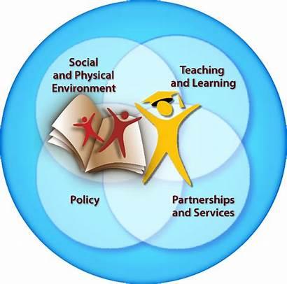 Health Promoting Comprehensive Schools Healthy Communities Framework