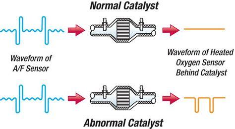 p oxygen sensor signals swapped bank  sensor