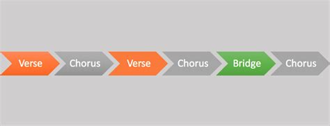 beginner s guide to writing songs sabakuch