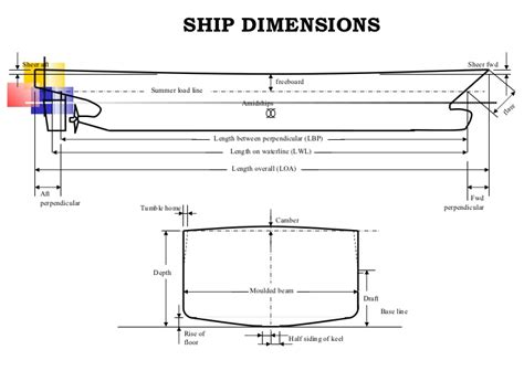 Boat Terms Deadweight by 4 Ship Dimensions