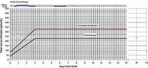 Prolonged Indirect Hyperbilirubinemia In A Moderately