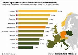 Welche Pflanze Produziert Am Meisten Sauerstoff : infografik deutsche produzieren durchschnittlich viel elektroschrott statista ~ Frokenaadalensverden.com Haus und Dekorationen