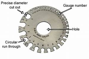 What Are The Parts Of A Wire Gauge