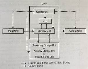 Explain Block Diagram Of Computer System  Components Of Computer