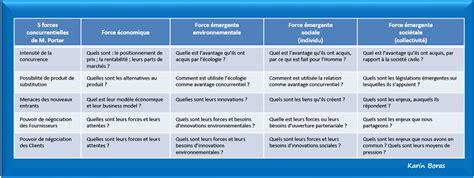 5 forces de porter exemple 5 forces de porter pme pmi durables