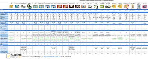 comparatif si鑒es auto tablette enfant guide d 39 achat et avis sur les modèles 2015
