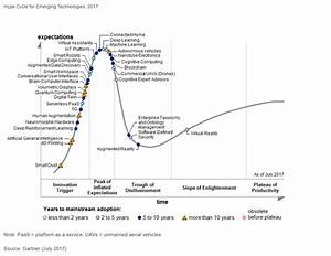 Gartner's Hype Cycle for Emerging Technologies, 2017 Adds ...