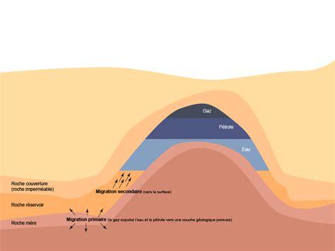 les les a petrole formation compos 233 s et formules du p 233 trole