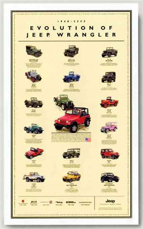 types of jeeps chart 2007 jeep wrangler spyshots page 2
