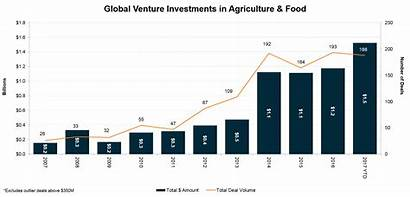 Trends Agriculture Three Number Cleantech Entra Tecnologia