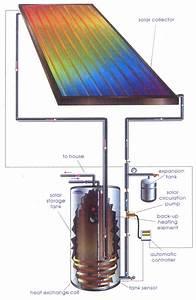 Solar Heat Exchangers