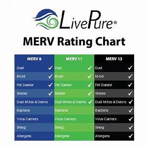 Allergy Reducing Hvac Furnace Filters Livepure