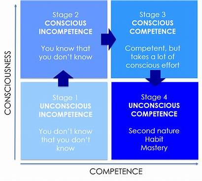 Mean Stages Competence Education Mastery Four Does