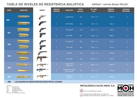Tipos de blindaje – Metalúrgica Oliva Hnos. S.A.