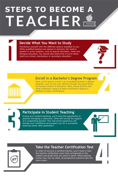 teacher learn  steps degrees