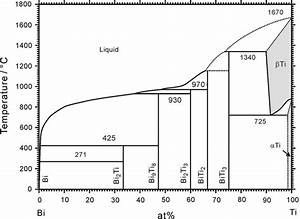 Phase Diagram Investigations Of The Bi
