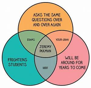 11 Best Who Doesn U0026 39 T Love A Venn Diagram   Images On
