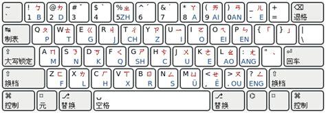 Zhuyin Keybd Layout W Pinyin -w-.svg