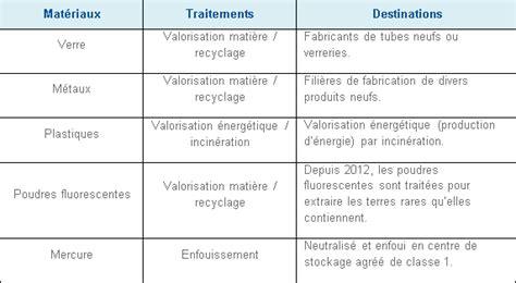 recyclage le halogne filament de le 24 recyclage recyclage le halogne le tuyau industriel