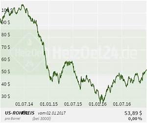 Heizöl Auf Rechnung : roh lpreise f r brent crude oil wti im preischart ~ Themetempest.com Abrechnung