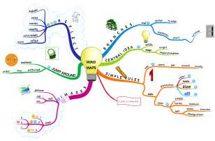 Psychology Mind Map