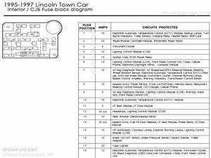 2001 Lincoln Town Car Fuse Diagram