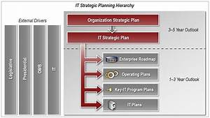 Change Management Process It Strategic Planning Government Consulting Services