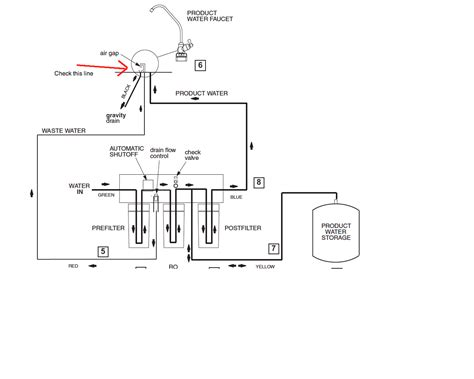reverse osmosis filter system model   faucet  leaking